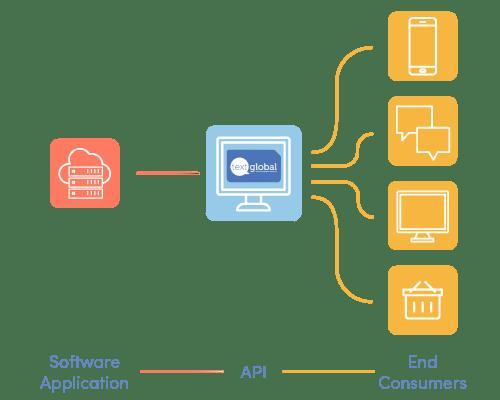 Text Global API