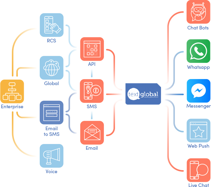 Bulk SMS Text Marketing & SMS API from Text Global